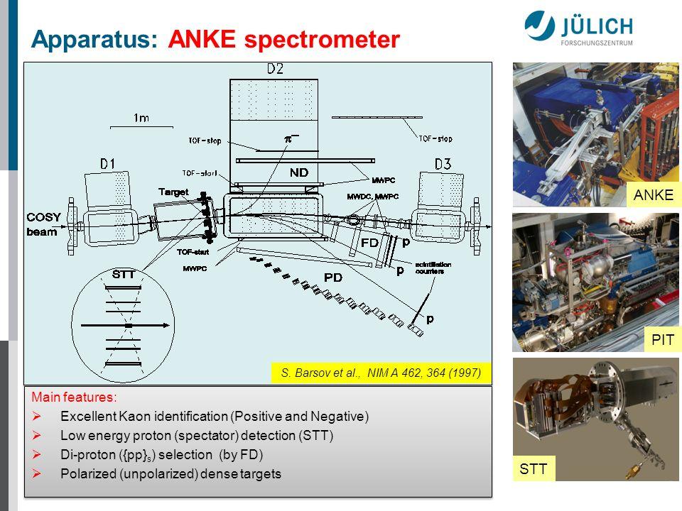 PIT ANKE STT Apparatus: ANKE spectrometer Main features: Excellent Kaon identification (Positive and Negative) Low energy proton (spectator) detection
