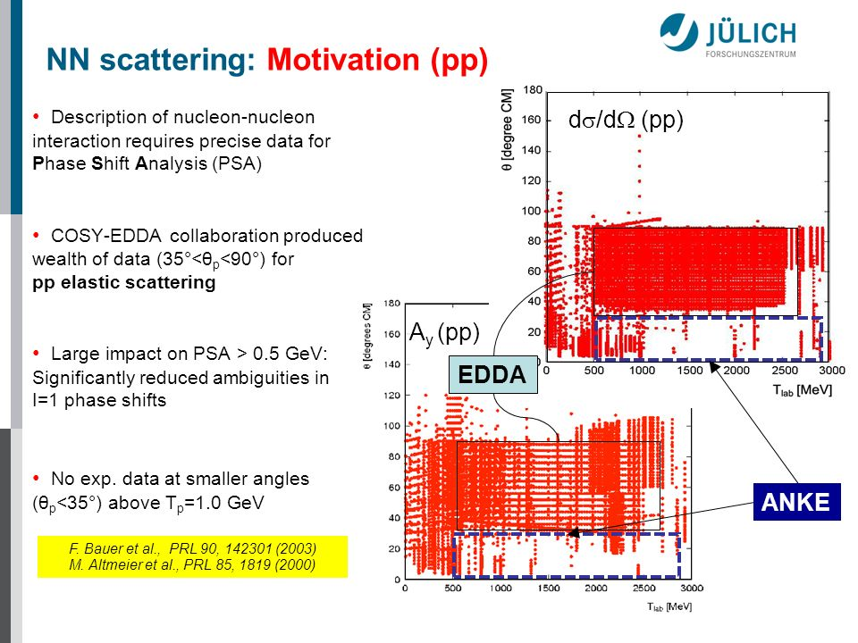 Description of nucleon-nucleon interaction requires precise data for Phase Shift Analysis (PSA) COSY-EDDA collaboration produced wealth of data (35°<θ