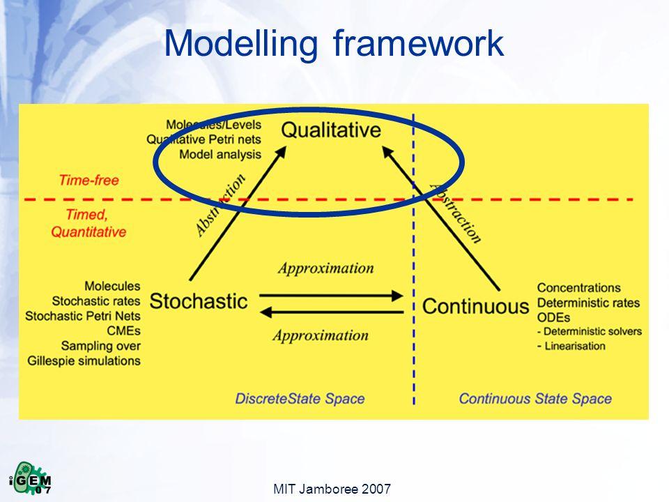 MIT Jamboree 2007 Modelling framework