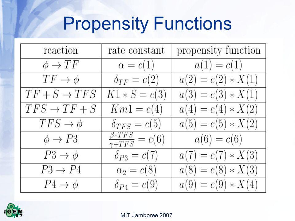 MIT Jamboree 2007 Propensity Functions