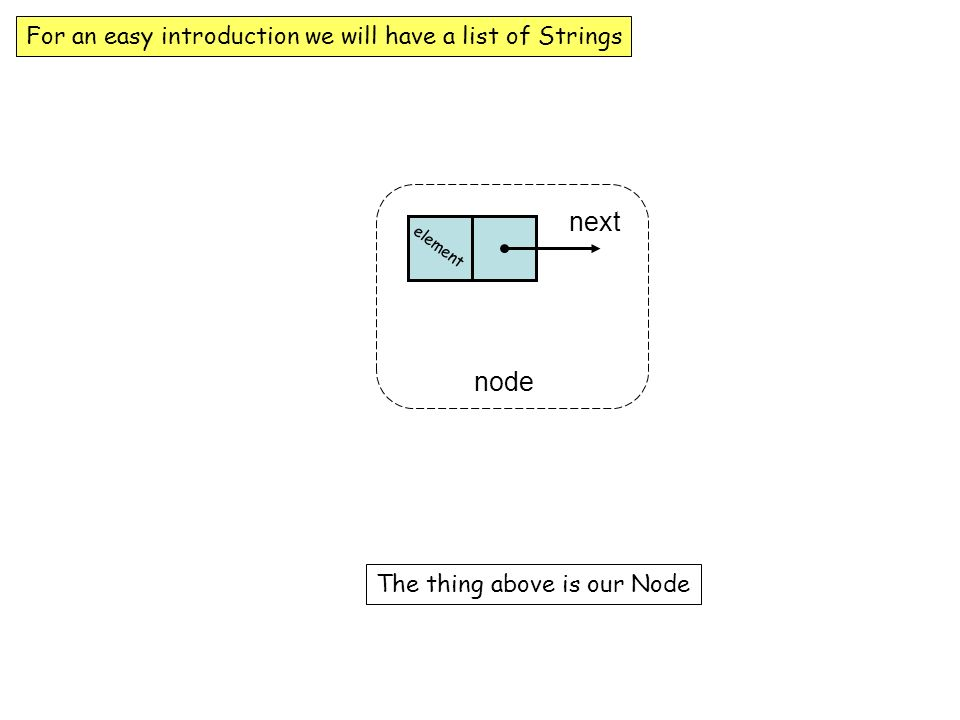 The Node Class for String objects next node element