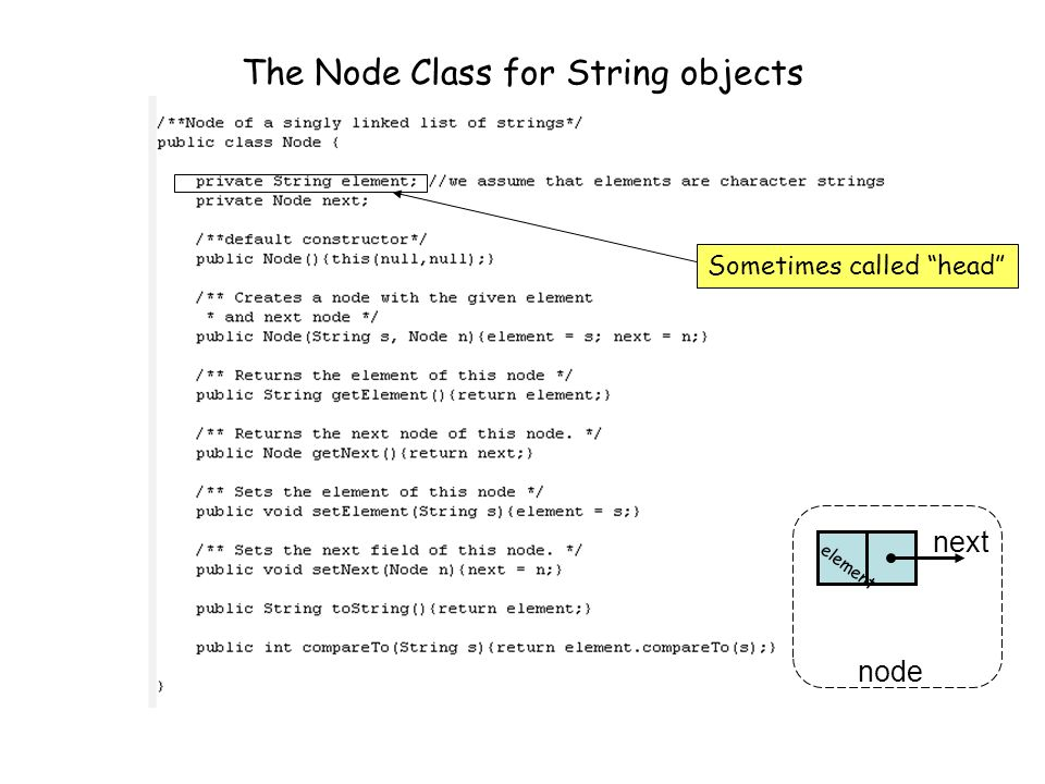 The Node Class for String objects Sometimes called tail next node element