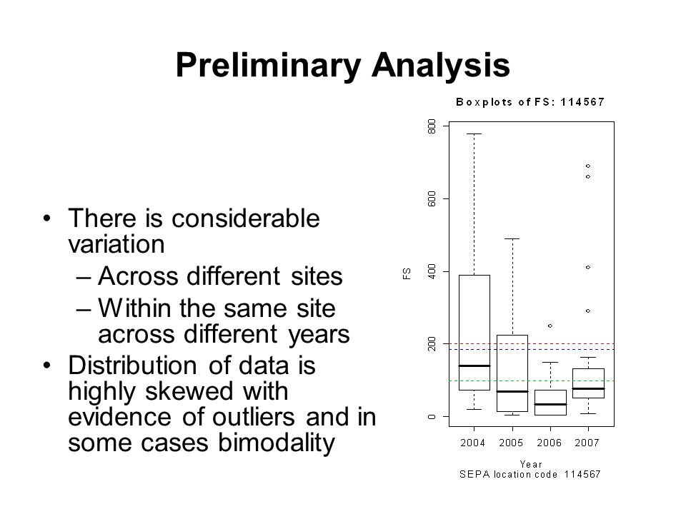 Preliminary Analysis There is considerable variation –Across different sites –Within the same site across different years Distribution of data is highly skewed with evidence of outliers and in some cases bimodality