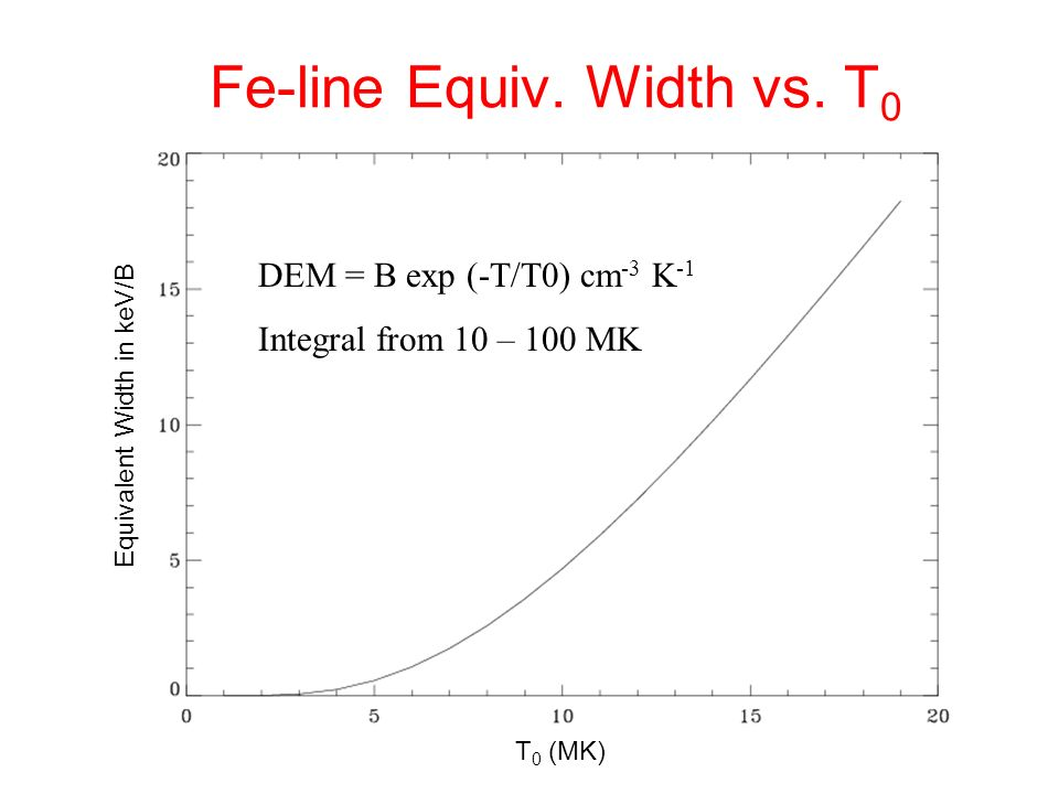 Fe-line Equiv. Width vs. T 0 DEM = B exp (-T/T0) cm -3 K -1 Integral from 10 – 100 MK Equivalent Width in keV/B T 0 (MK)