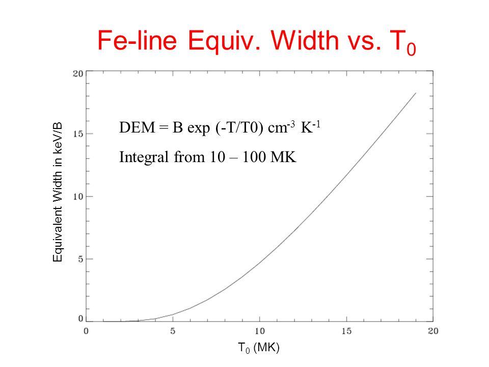 Fe-line Equiv. Width vs.