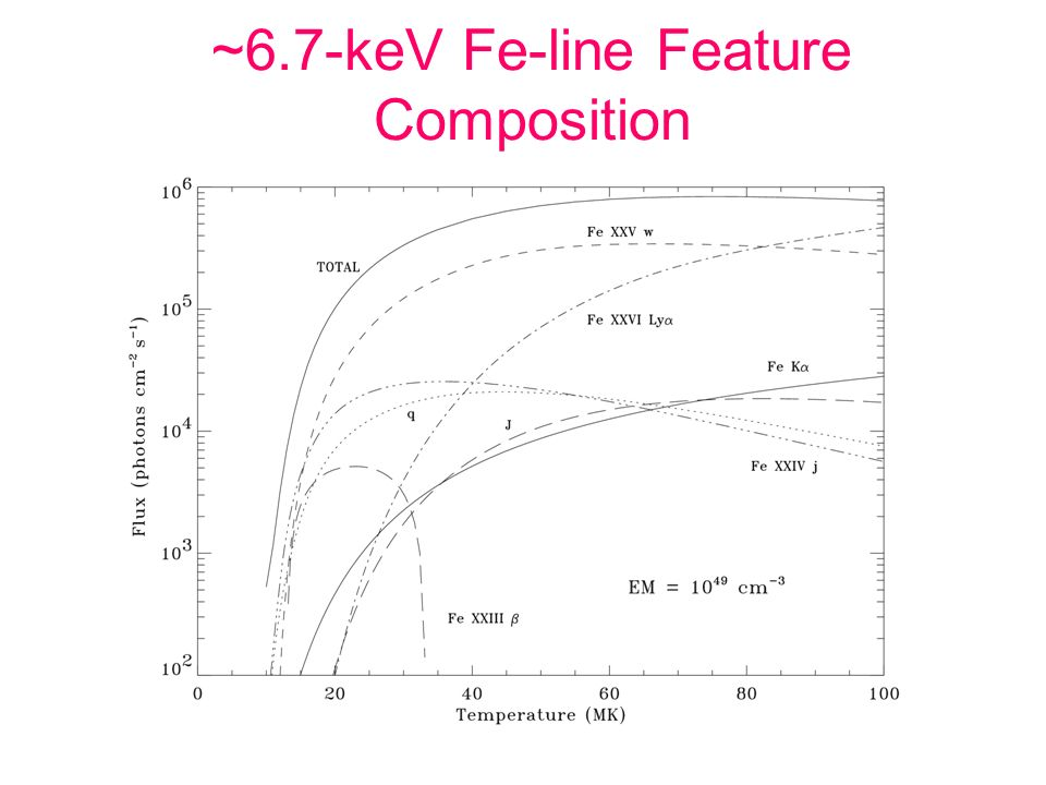 ~6.7-keV Fe-line Feature Composition