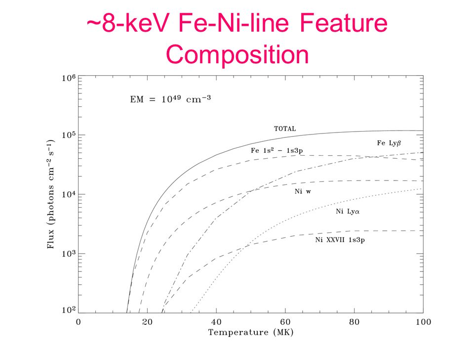 ~8-keV Fe-Ni-line Feature Composition