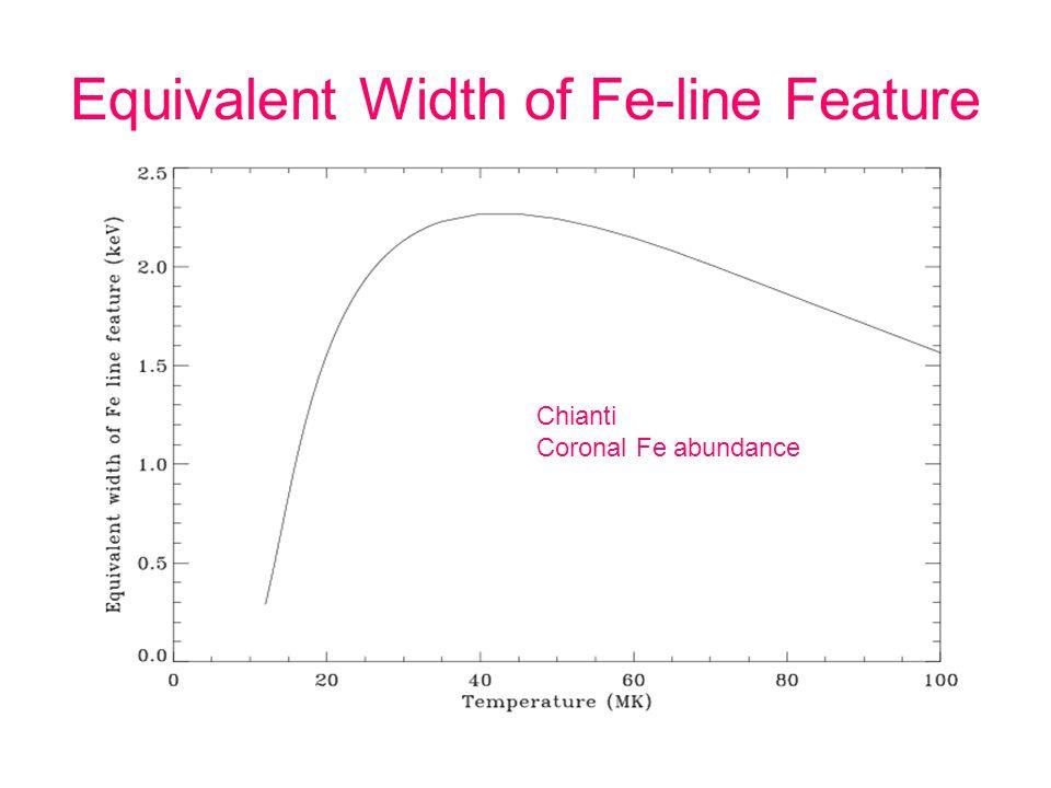 Equivalent Width of Fe-line Feature Chianti Coronal Fe abundance