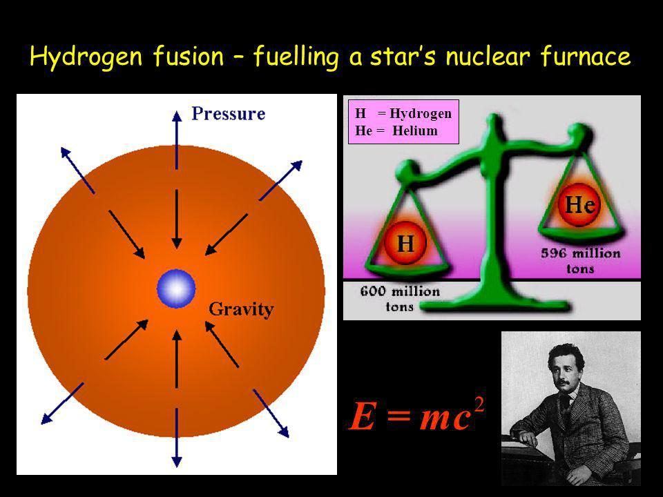Hydrogen fusion – fuelling a stars nuclear furnace E = mc 2 H = Hydrogen He = Helium