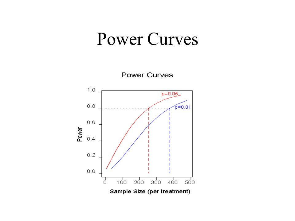 Power Curves
