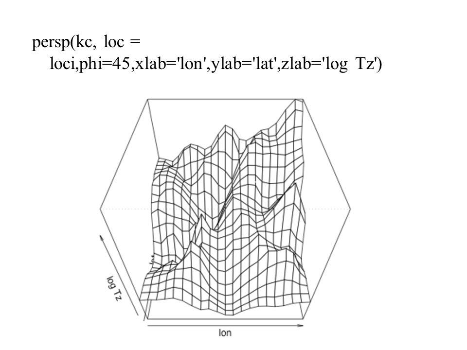 persp(kc, loc = loci,phi=45,xlab= lon ,ylab= lat ,zlab= log Tz )