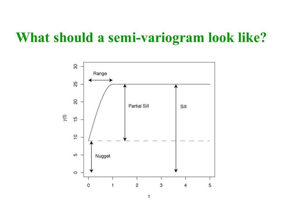What should a semi-variogram look like?