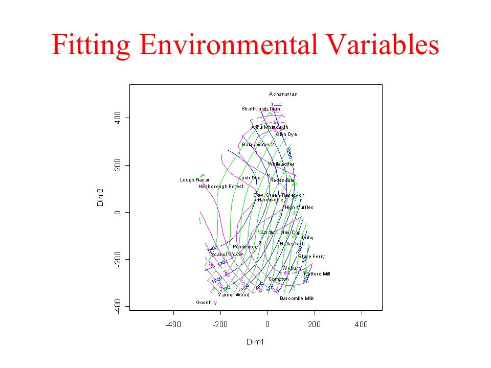 Fitting Environmental Variables