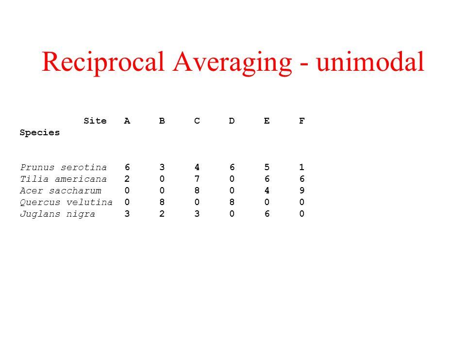 Reciprocal Averaging - unimodal Site A B C D E F Species Prunus serotina 6 3 4 6 5 1 Tilia americana 2 0 7 0 6 6 Acer saccharum 0 0 8 0 4 9 Quercus velutina 0 8 0 8 0 0 Juglans nigra 3 2 3 0 6 0