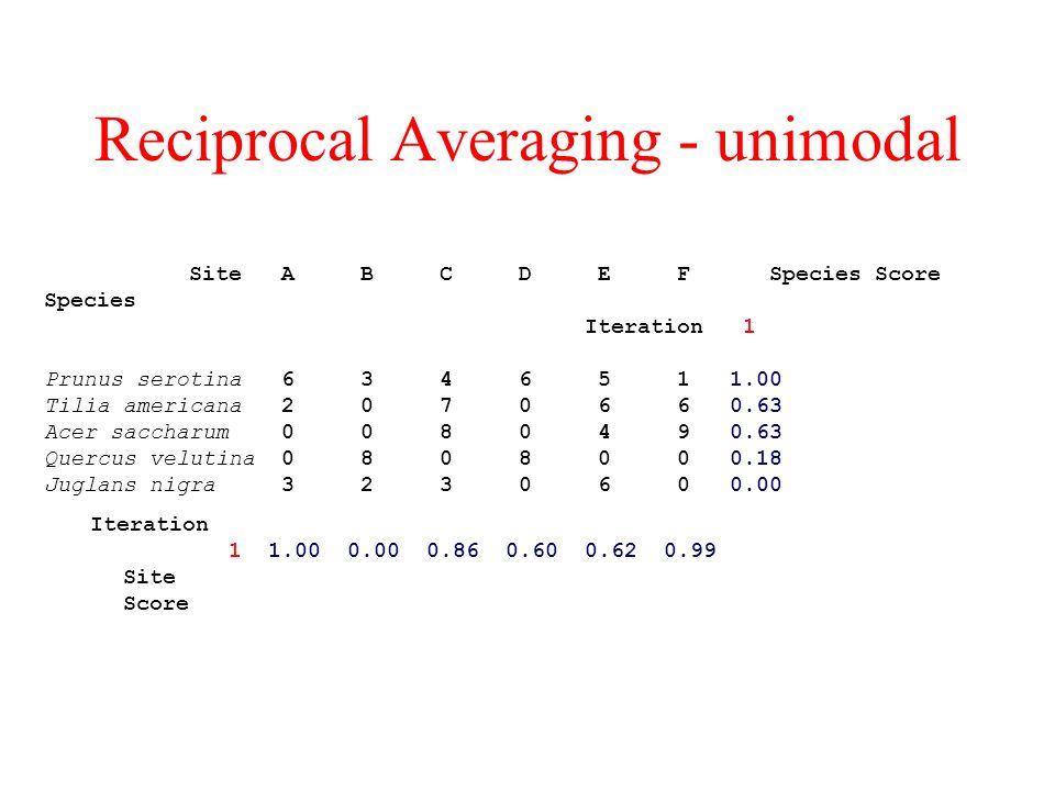 Reciprocal Averaging - unimodal Site A B C D E F Species Score Species Iteration 1 Prunus serotina 6 3 4 6 5 1 1.00 Tilia americana 2 0 7 0 6 6 0.63 Acer saccharum 0 0 8 0 4 9 0.63 Quercus velutina 0 8 0 8 0 0 0.18 Juglans nigra 3 2 3 0 6 0 0.00 Iteration 1 1.00 0.00 0.86 0.60 0.62 0.99 Site Score