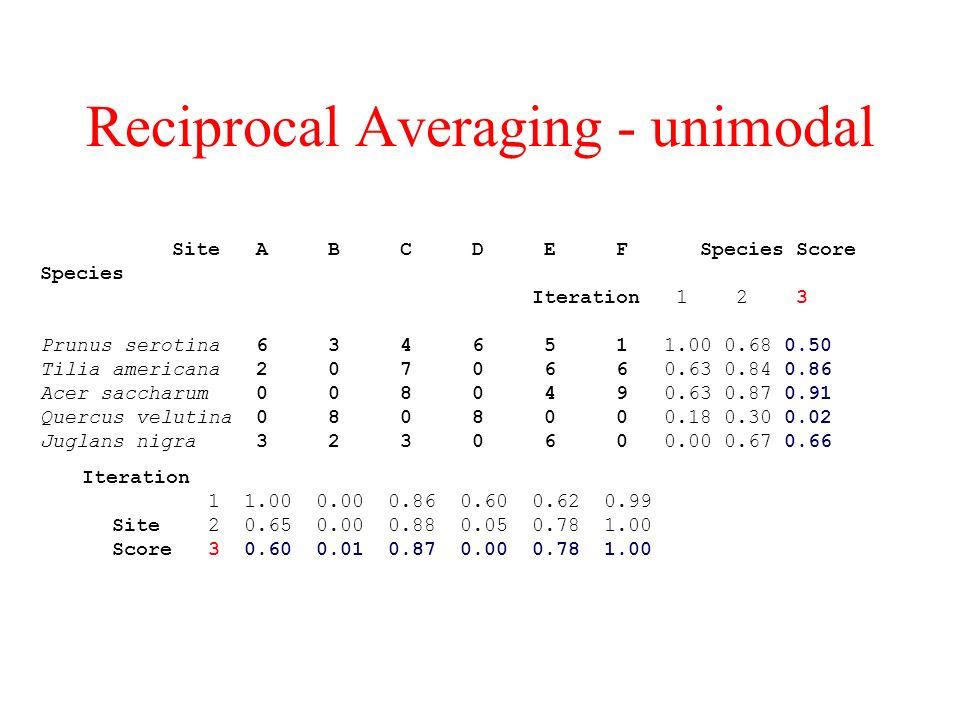 Reciprocal Averaging - unimodal Site A B C D E F Species Score Species Iteration 1 2 3 Prunus serotina 6 3 4 6 5 1 1.00 0.68 0.50 Tilia americana 2 0 7 0 6 6 0.63 0.84 0.86 Acer saccharum 0 0 8 0 4 9 0.63 0.87 0.91 Quercus velutina 0 8 0 8 0 0 0.18 0.30 0.02 Juglans nigra 3 2 3 0 6 0 0.00 0.67 0.66 Iteration 1 1.00 0.00 0.86 0.60 0.62 0.99 Site 2 0.65 0.00 0.88 0.05 0.78 1.00 Score 3 0.60 0.01 0.87 0.00 0.78 1.00