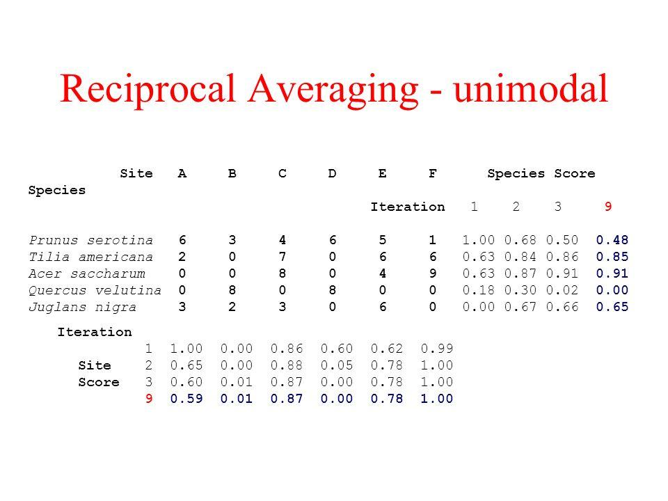 Reciprocal Averaging - unimodal Site A B C D E F Species Score Species Iteration 1 2 3 9 Prunus serotina 6 3 4 6 5 1 1.00 0.68 0.50 0.48 Tilia americana 2 0 7 0 6 6 0.63 0.84 0.86 0.85 Acer saccharum 0 0 8 0 4 9 0.63 0.87 0.91 0.91 Quercus velutina 0 8 0 8 0 0 0.18 0.30 0.02 0.00 Juglans nigra 3 2 3 0 6 0 0.00 0.67 0.66 0.65 Iteration 1 1.00 0.00 0.86 0.60 0.62 0.99 Site 2 0.65 0.00 0.88 0.05 0.78 1.00 Score 3 0.60 0.01 0.87 0.00 0.78 1.00 9 0.59 0.01 0.87 0.00 0.78 1.00