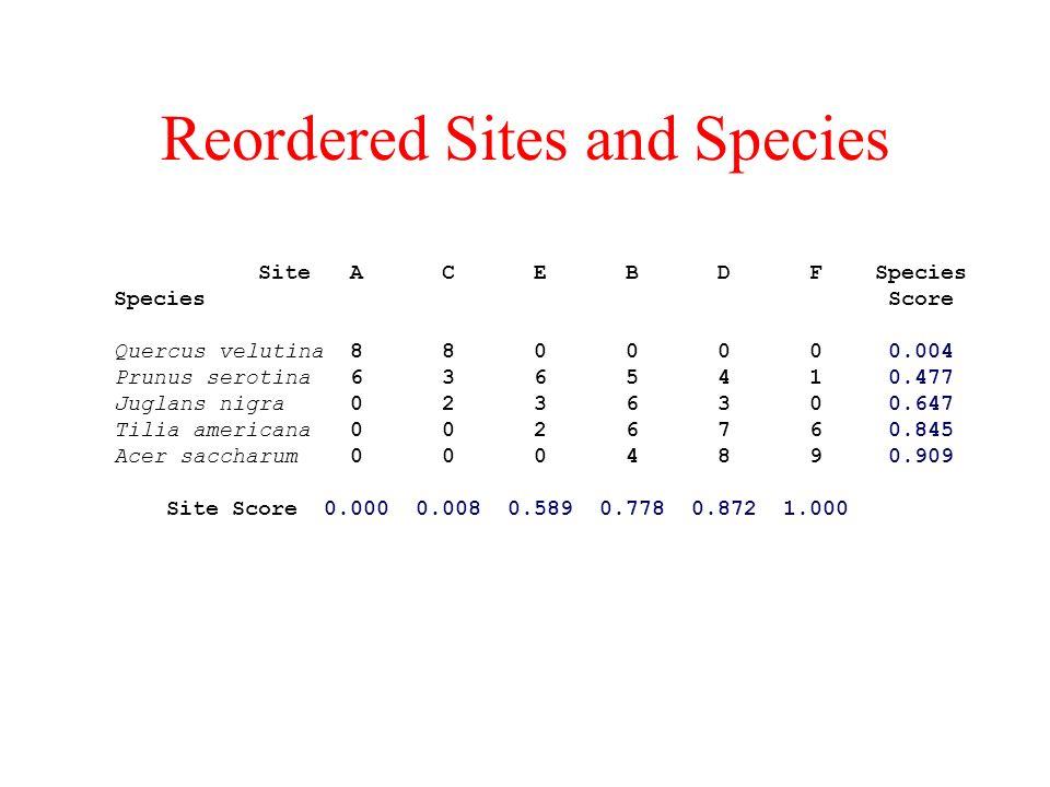 Reordered Sites and Species Site A C E B D F Species Species Score Quercus velutina 8 8 0 0 0 0 0.004 Prunus serotina 6 3 6 5 4 1 0.477 Juglans nigra 0 2 3 6 3 0 0.647 Tilia americana 0 0 2 6 7 6 0.845 Acer saccharum 0 0 0 4 8 9 0.909 Site Score 0.000 0.008 0.589 0.778 0.872 1.000