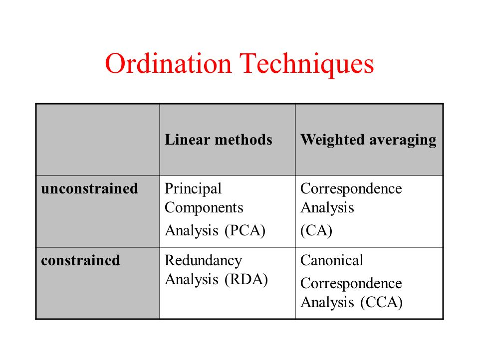 Ordination Techniques Linear methodsWeighted averaging unconstrainedPrincipal Components Analysis (PCA) Correspondence Analysis (CA) constrainedRedund