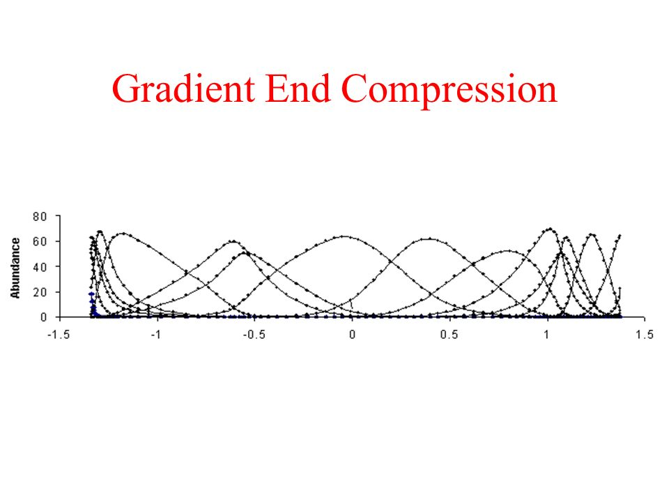Gradient End Compression