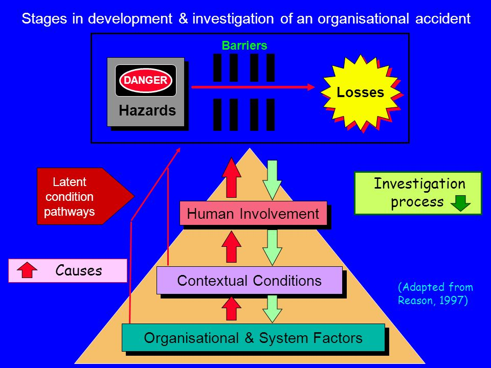 Human Involvement Contextual Conditions Organisational & System Factors Causes Investigation process Latent condition pathways Stages in development &