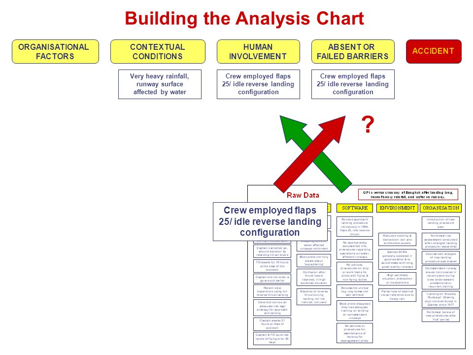 ACCIDENT ABSENT OR FAILED BARRIERS HUMAN INVOLVEMENT CONTEXTUAL CONDITIONS ORGANISATIONAL FACTORS Building the Analysis Chart Crew employed flaps 25/