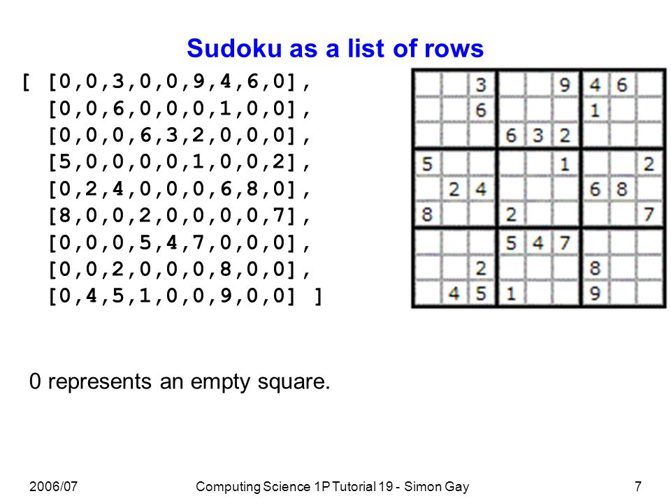 2006/07Computing Science 1P Tutorial 19 - Simon Gay7 Sudoku as a list of rows [ [0,0,3,0,0,9,4,6,0], [0,0,6,0,0,0,1,0,0], [0,0,0,6,3,2,0,0,0], [5,0,0,0,0,1,0,0,2], [0,2,4,0,0,0,6,8,0], [8,0,0,2,0,0,0,0,7], [0,0,0,5,4,7,0,0,0], [0,0,2,0,0,0,8,0,0], [0,4,5,1,0,0,9,0,0] ] 0 represents an empty square.