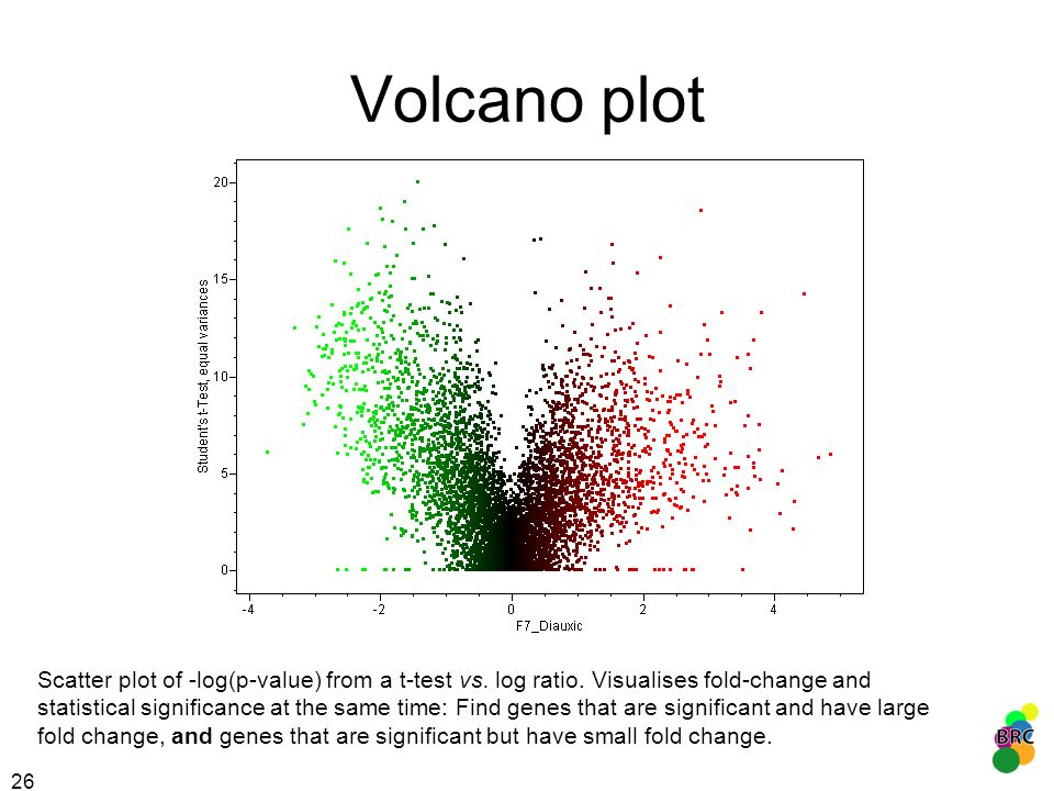 26 Volcano plot Scatter plot of -log(p-value) from a t-test vs. log ratio. Visualises fold-change and statistical significance at the same time: Find