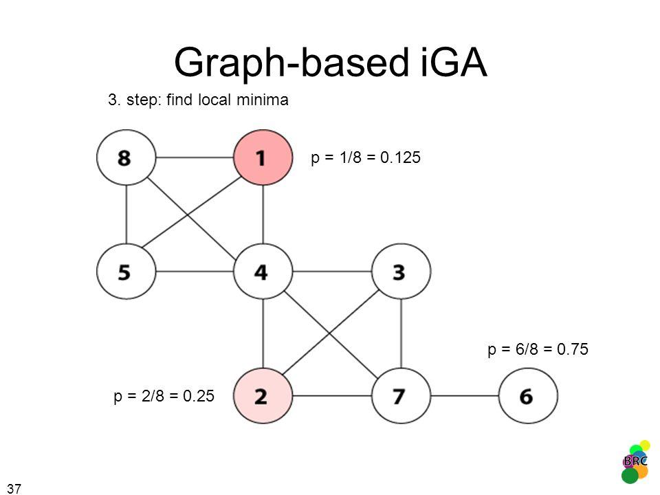 37 Graph-based iGA 3. step: find local minima p = 1/8 = 0.125 p = 2/8 = 0.25 p = 6/8 = 0.75