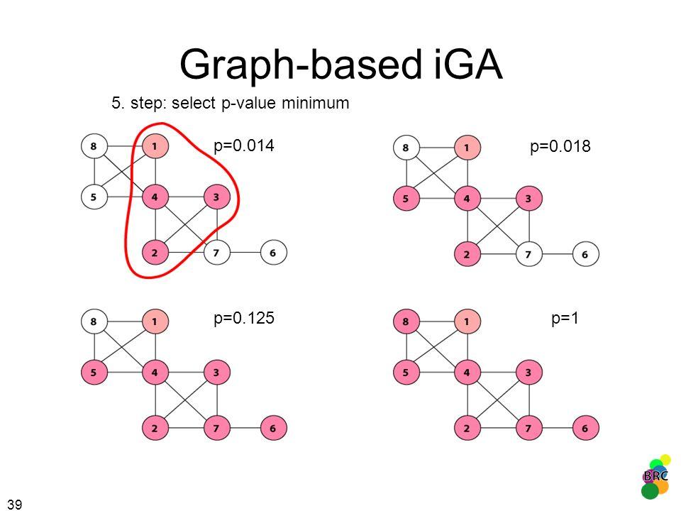 39 Graph-based iGA 5. step: select p-value minimum p=1 p=0.018 p=0.125 p=0.014