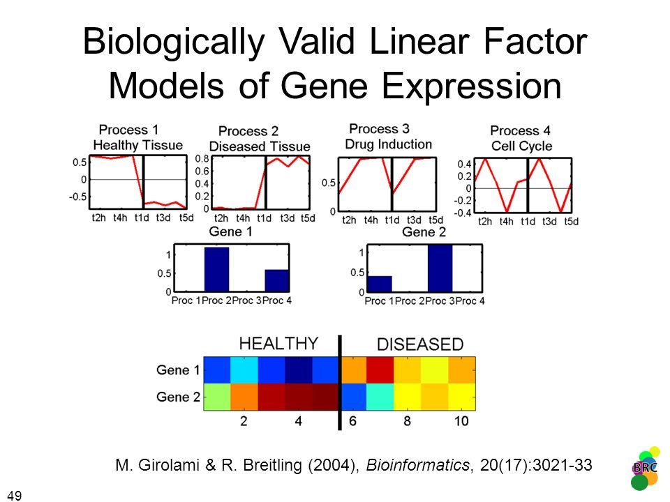 49 Biologically Valid Linear Factor Models of Gene Expression M. Girolami & R. Breitling (2004), Bioinformatics, 20(17):3021-33