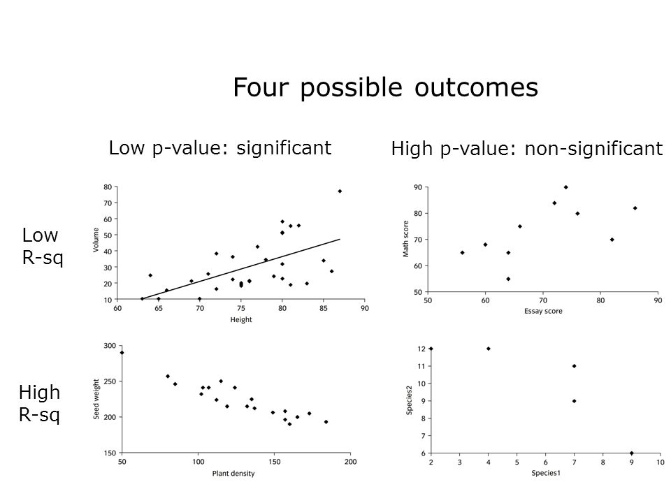 Low R-sq High R-sq Low p-value: significant High p-value: non-significant Four possible outcomes