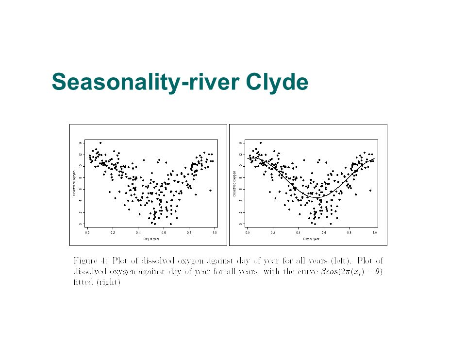 Seasonality-river Clyde