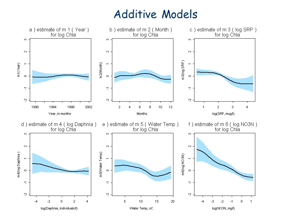 Additive Models