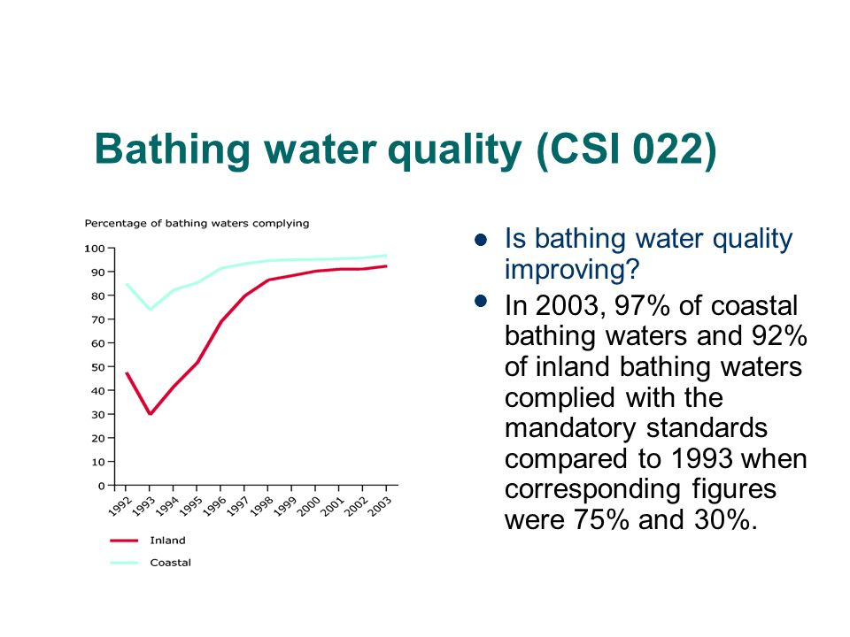 Bathing water quality (CSI 022) Is bathing water quality improving.