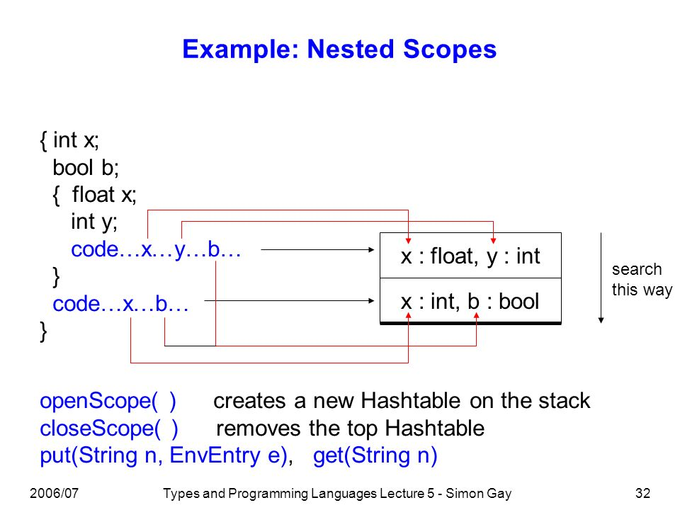 2006/07Types and Programming Languages Lecture 5 - Simon Gay33 Mutual Recursion The SEL typechecker makes a single traversal of the syntax tree.
