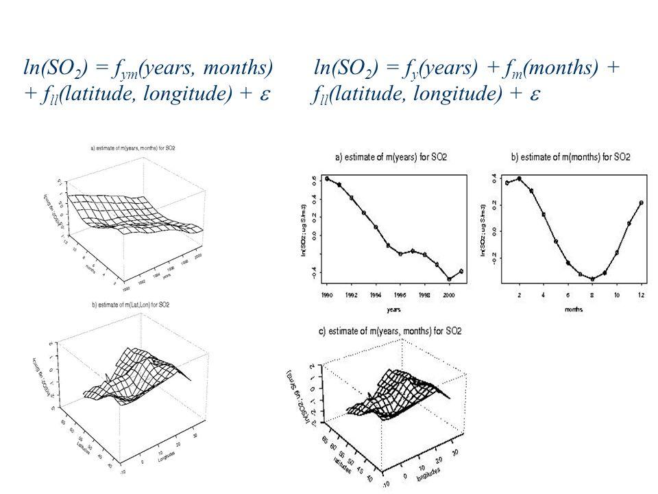 ln(SO 2 ) = f y (years) + f m (months) + f ll (latitude, longitude) + ln(SO 2 ) = f ym (years, months) + f ll (latitude, longitude) +