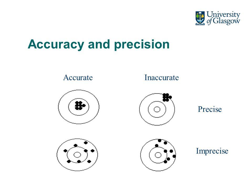Accurate Imprecise Inaccurate Precise Accuracy and precision