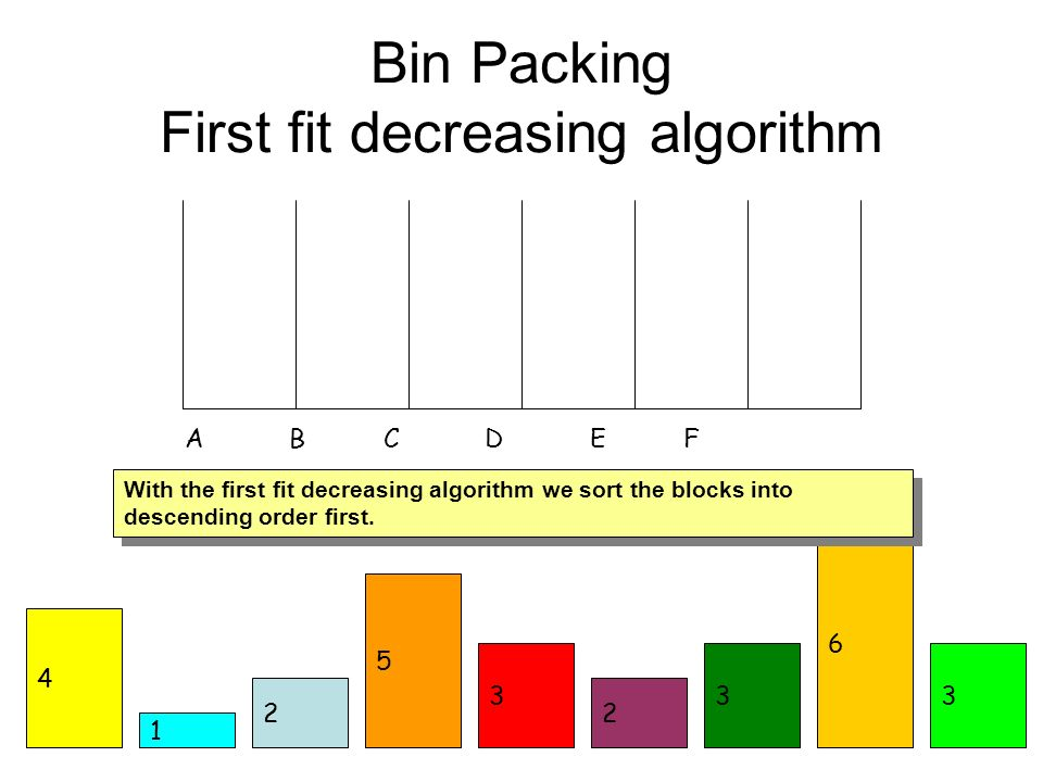 Bin Packing First fit decreasing algorithm 1 2 3 6 2 3 5 3 A B C D E F 4 With the first fit decreasing algorithm we sort the blocks into descending or