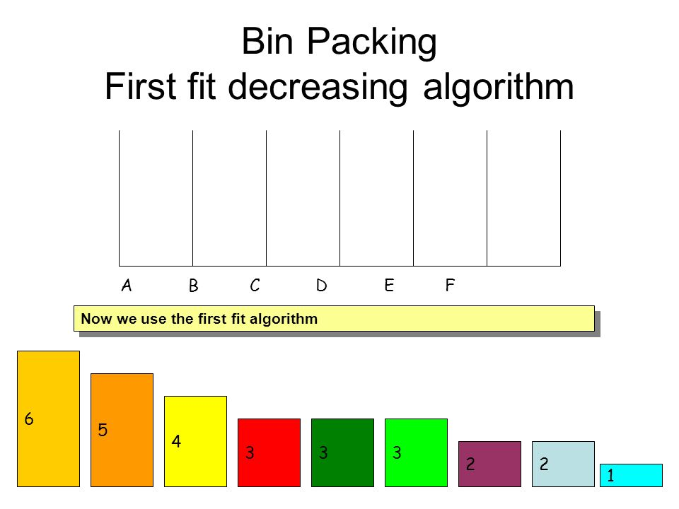 2 333 4 5 Bin Packing First fit decreasing algorithm 1 6 2 A B C D E F Now we use the first fit algorithm
