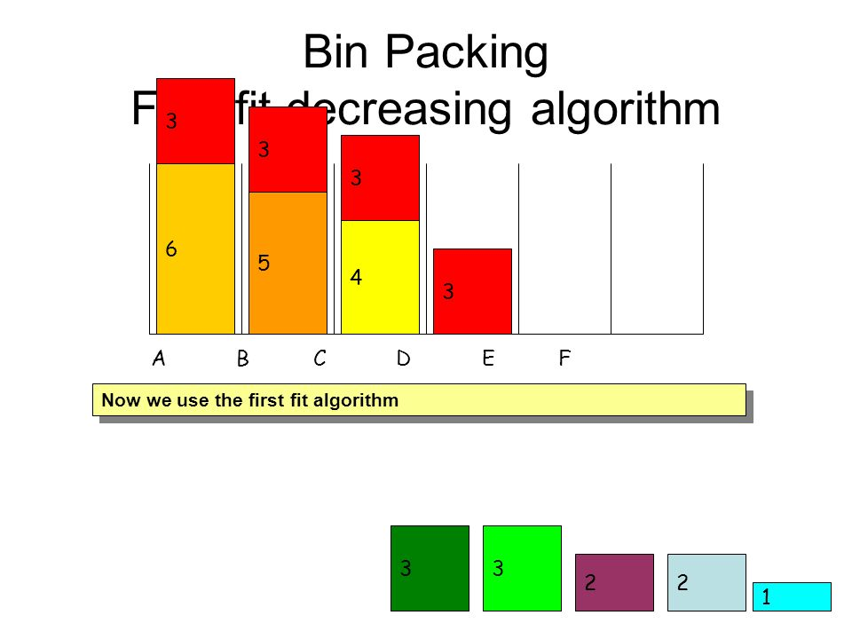 2 33 Bin Packing First fit decreasing algorithm 1 6 2 A B C D E F Now we use the first fit algorithm 5 4 3 3 3 3