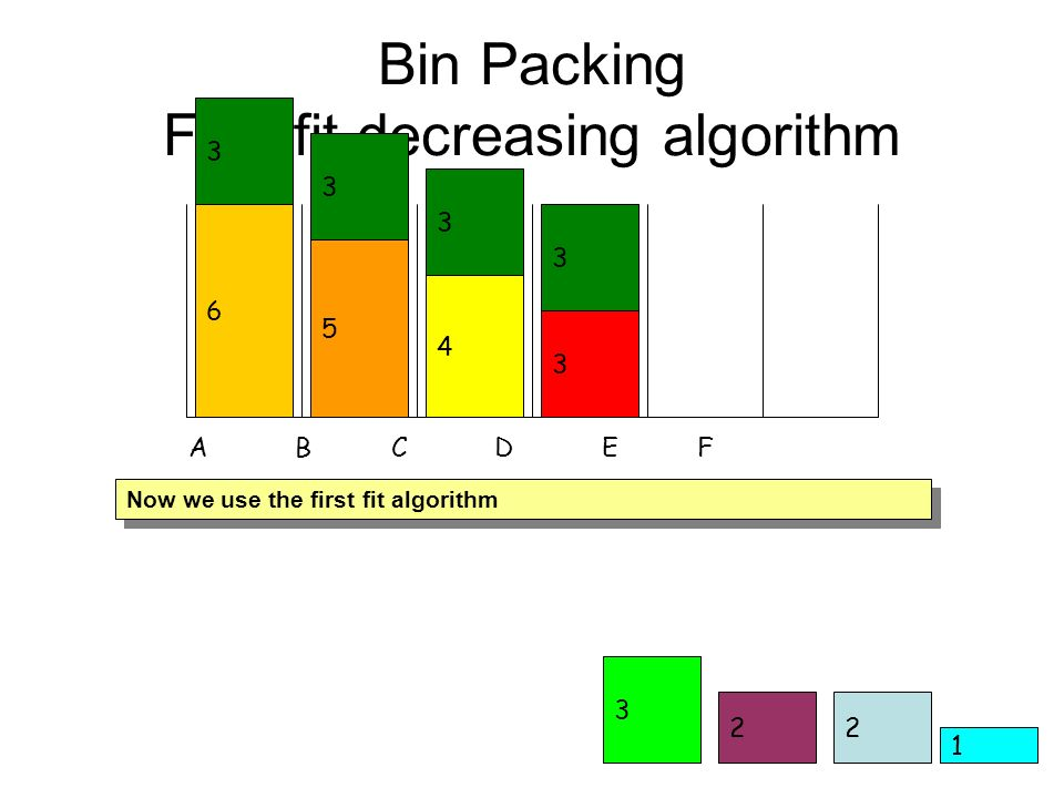 2 3 Bin Packing First fit decreasing algorithm 1 6 2 A B C D E F Now we use the first fit algorithm 5 4 3 3 3 3 3