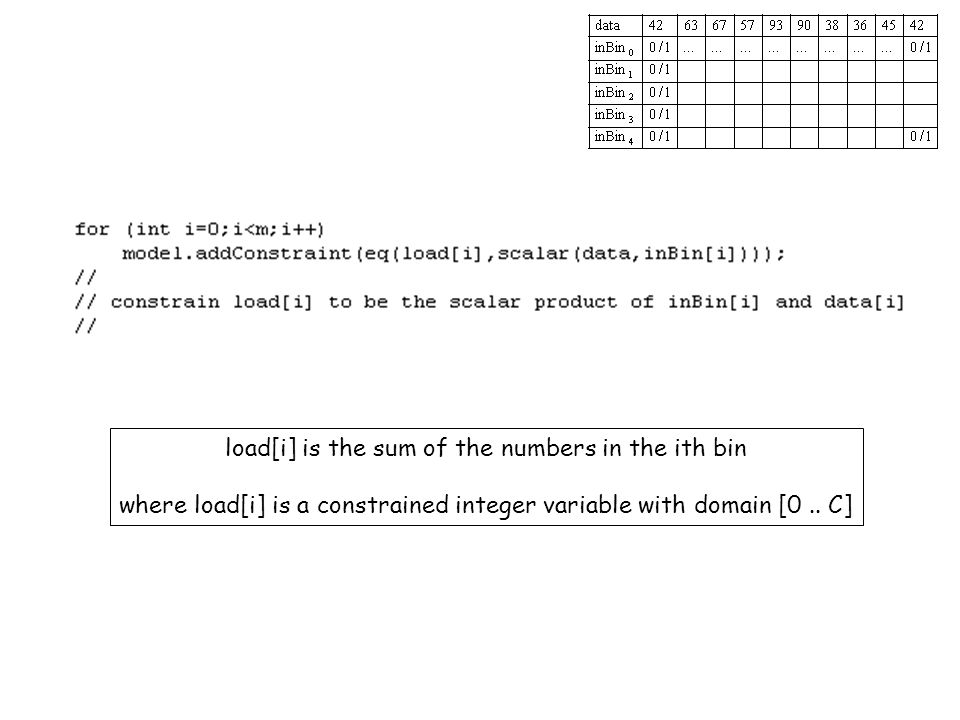 load[i] is the sum of the numbers in the ith bin where load[i] is a constrained integer variable with domain [0.. C]