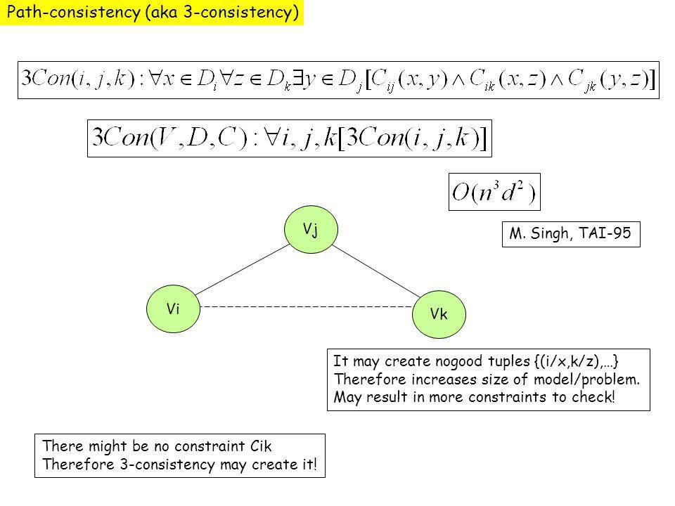 Path-consistency (aka 3-consistency) Vi Vj Vk There might be no constraint Cik Therefore 3-consistency may create it.