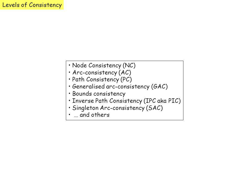 Node Consistency (NC) Arc-consistency (AC) Path Consistency (PC) Generalised arc-consistency (GAC) Bounds consistency Inverse Path Consistency (IPC ak