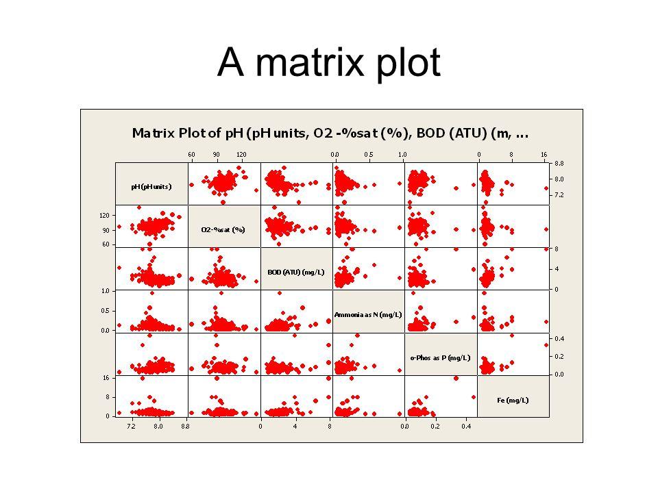 A matrix plot