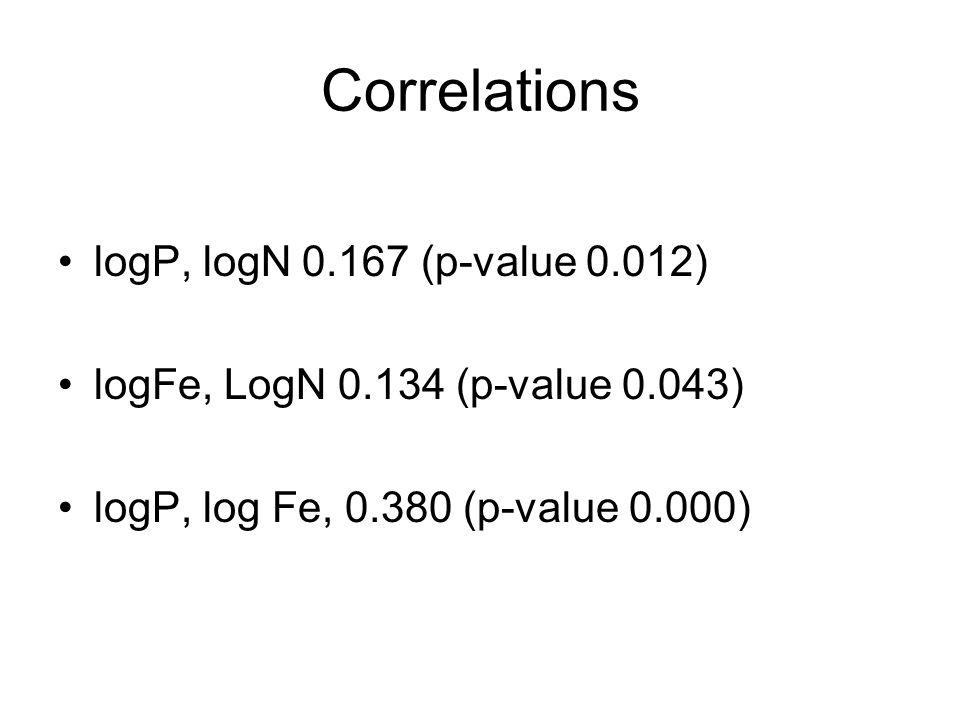 Correlations logP, logN 0.167 (p-value 0.012) logFe, LogN 0.134 (p-value 0.043) logP, log Fe, 0.380 (p-value 0.000)