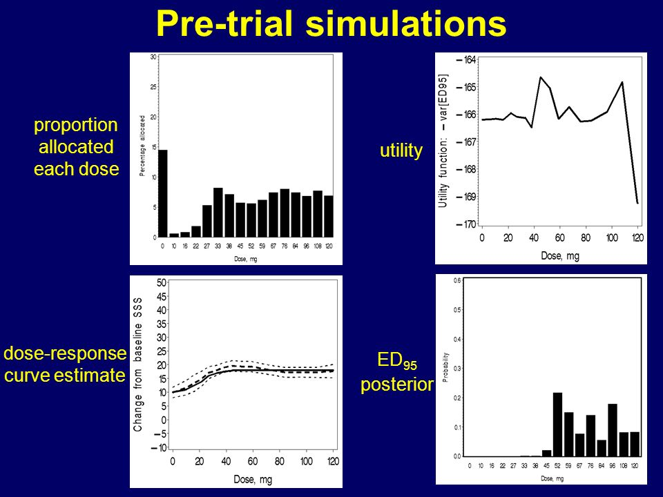 Pre-trial simulations utility ED 95 posterior proportion allocated each dose dose-response curve estimate