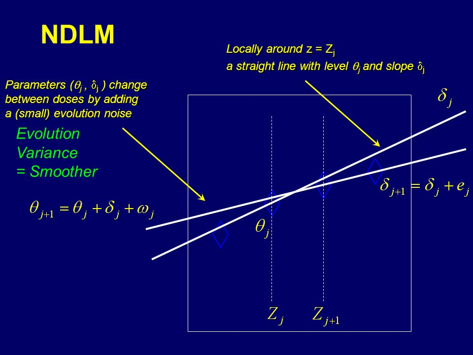 NDLM Locally around z = Z j a straight line with level j and slope j Parameters ( j, j ) change between doses by adding a (small) evolution noise Evolution Variance = Smoother