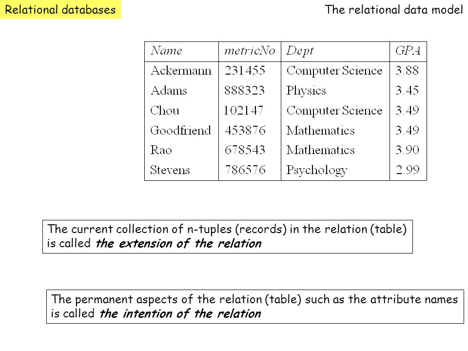 Relational databasesThe relational data model The current collection of n-tuples (records) in the relation (table) is called the extension of the rela